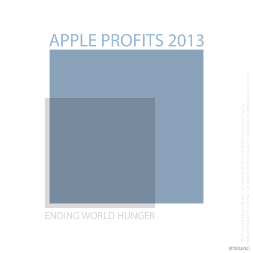 apple-profits
