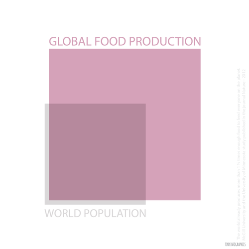 food-production