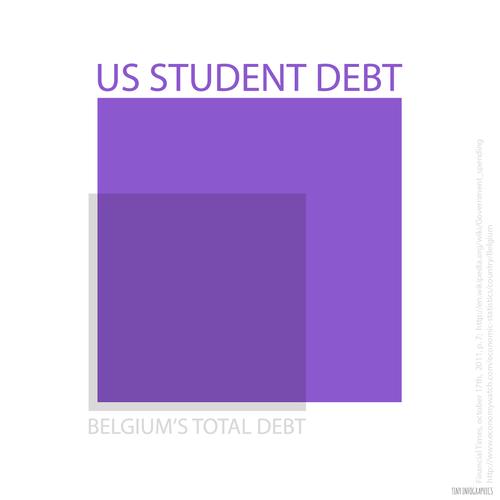 us-student-debt