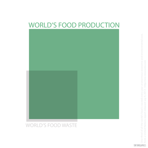 world-food-waste